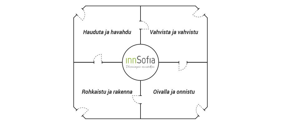 innsofia_talo